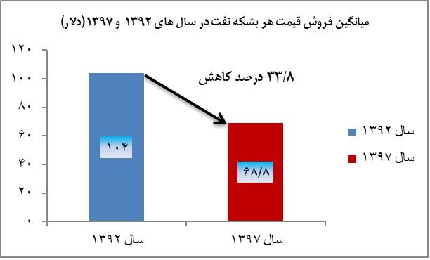 نقدی بر گزارش عملکرد دولت تدبیر و امید/ اقتصاد نفتی ایران مقاوم شد؟/ وقتی ریشههای تورم خشک نشد